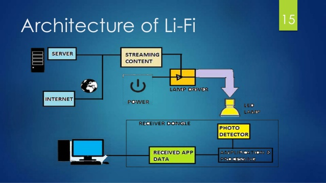 Li filight fidelitythe future technology in wireless 15 638.jpg
