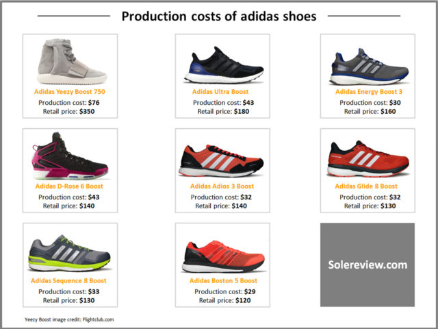 Production_cost_adidas_shoe.jpg